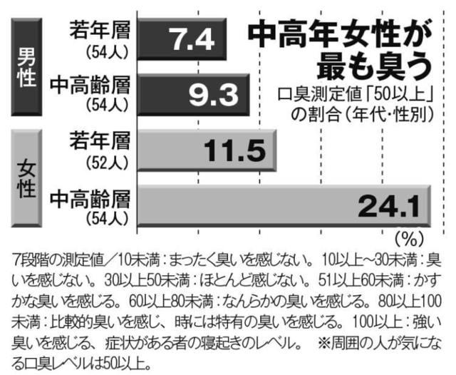 中高年女性が最も臭う-比較グラフ